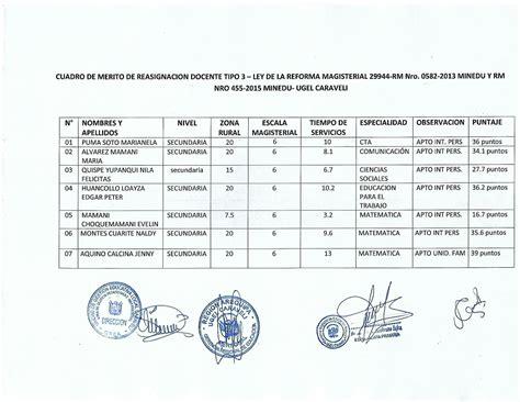 plazas vacantes al 15 04 2016 ugelc resultados de reasignaci 243 n docente 2016 ugel caravel 237