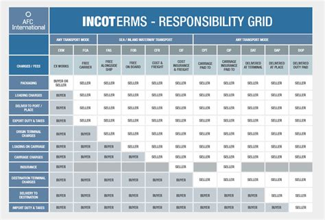 incoterms chart 2016 incoterms 2016 chart of responsibility related keywords