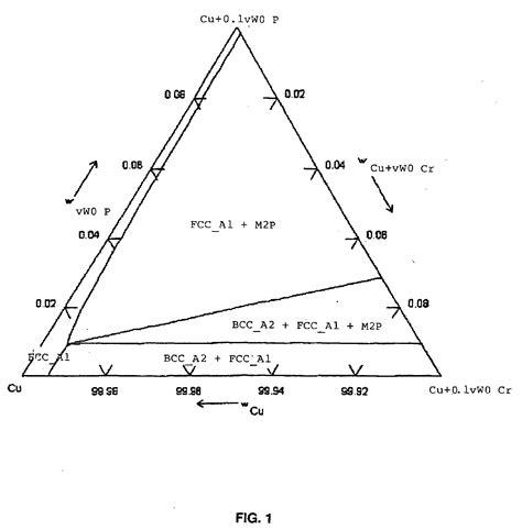iron copper phase diagram diagram chromium iron phase diagram