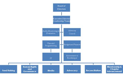 board of directors organizational chart template solidarity movement for a new