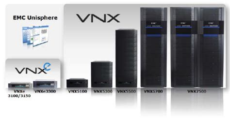 visio stencils emc emc releases upgraded oe code for vnxe with great new features