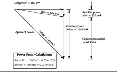 inductor absorbs reactive power inductor absorbs reactive power 28 images how is reactive power produced what are the