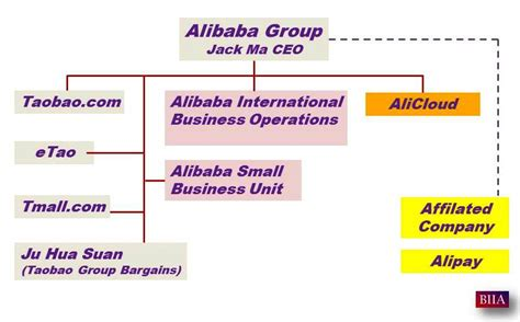 alibaba group alibaba group splits into seven new units biia com
