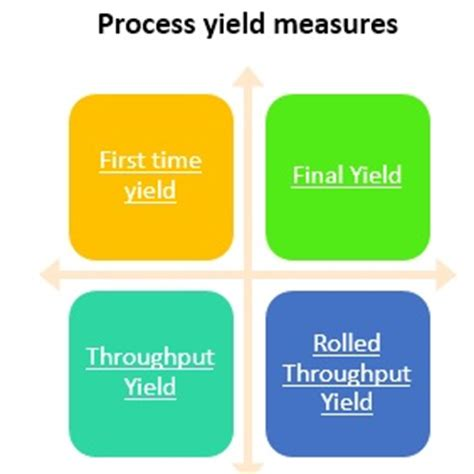 Mba Yield 2016 by Process Yield Definition Operations Supply Chain
