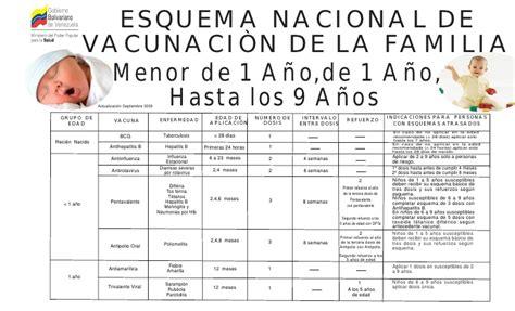 vacunas en venezuela 2016 calendario de vacunacion venezuela 2016 calendar