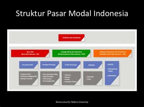 Kamus Umum Pasar Modal pasar modal indonesia