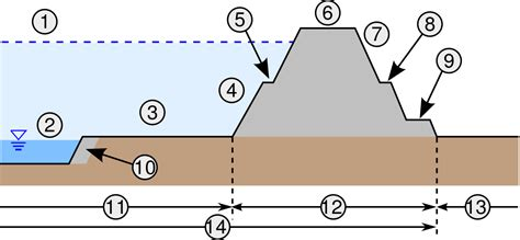 river cross section definition file river levee cross section figure svg wikimedia commons