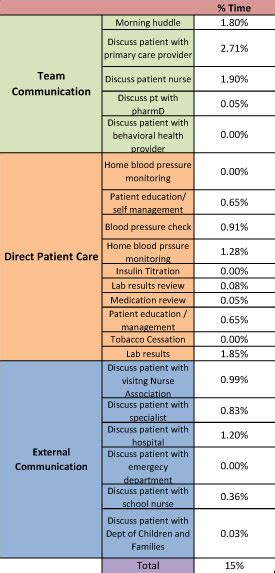 primary care nursing role  care coordination  observational study  nursing work