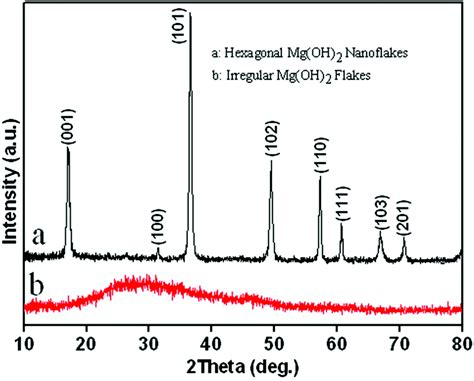 xrd pattern of magnesium hydroxide transesterification of dimethyl carbonate with phenol to