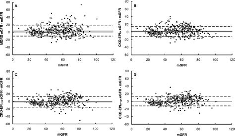 Modification Of Diet In Renal Disease Mdrd Study by Accuracy Of The Mdrd Modification Of Diet In Renal