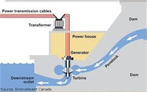 hydroelectric energy is the number one renewable energy