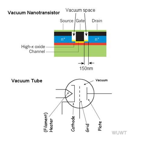 transistor vacuum nanoscale vacuum transistors way cool but still not as pretty as a glowing 12au6 watts up