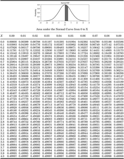 Probability Distribution Table by Probability Distribution Tables Engineering360