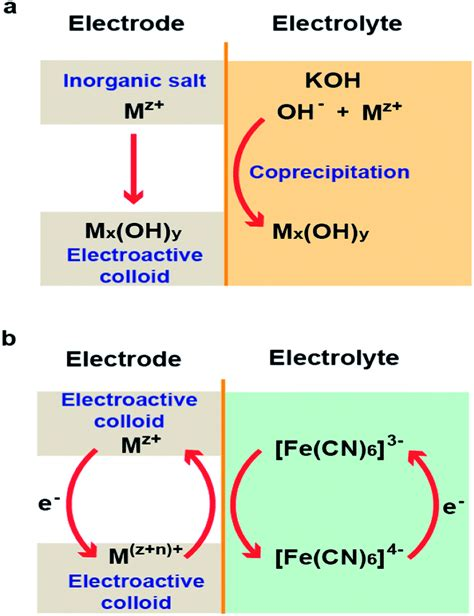 supercapacitors pseudocapacitance an ionic aqueous pseudocapacitor system electroactive ions in both a salt electrode and redox
