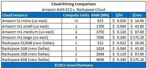 amazon ec2 pricing cloud compute for under a quarter per hour amazon aws ec2