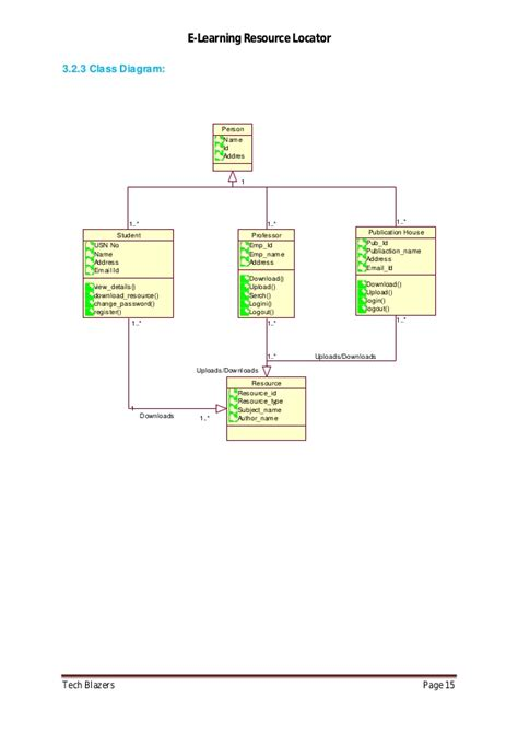 learn class diagram e learning resource locator project report j2ee