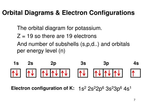 potassium energy level diagram ppt orbital diagrams and electron configuration