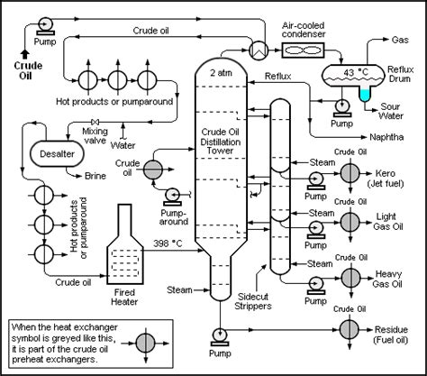refined layout definition petroleum refining processes wikipedia