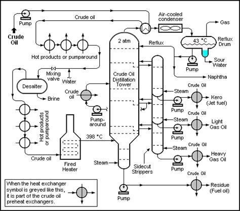 crude distillation unit flow diagram petroleum refining processes