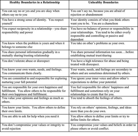 Setting Healthy Boundaries Worksheets by Healthy And Worksheets On