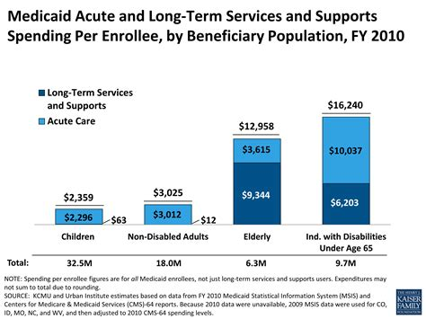 medicaid and long term services and supports a primer the henry j medicaid acute and long term services and supports