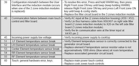 electolux fault codes
