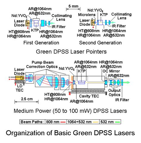 how diode pumped lasers work sam s laser faq home built diode pumped solid state dpss laser
