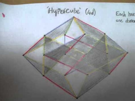 Drawing 4d Shapes by How To Draw A Hypercube 4d Square