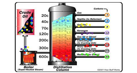 Minyak Bumi cara mengolah minyak bumi menjadi bahan bakar