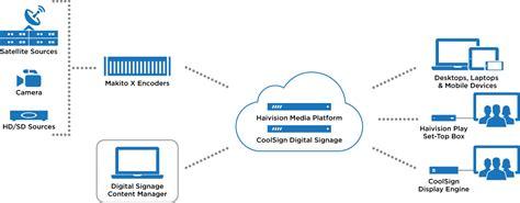digital signage network diagram coolsign digital signage ip solutions haivision