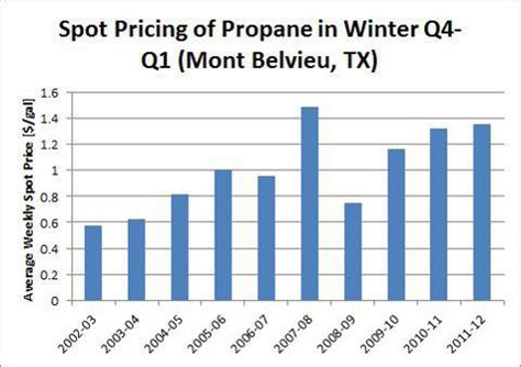 propane prices are set to rebound sharply in 2013