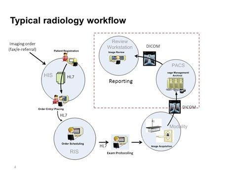 dicom workflow thusitha mabotuwana yuechen qian philips research