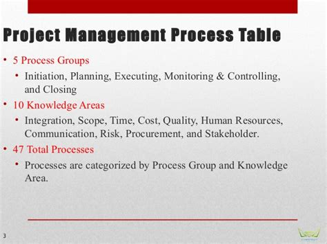 Mba In Total Quality Management Scope by Pmp Module 5 Quality