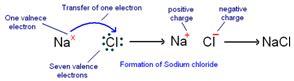 lewis dot diagram of nacl class ten science metals ionic bond
