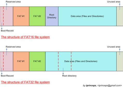 format fat32 to fat16 season 2 nokia and stanford univ file system 1 the