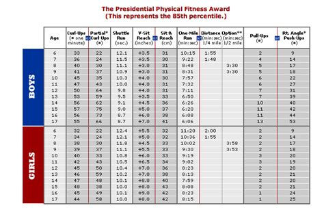 air force pt chart 2016 over 30 presidential fitness test chart presidential fitness