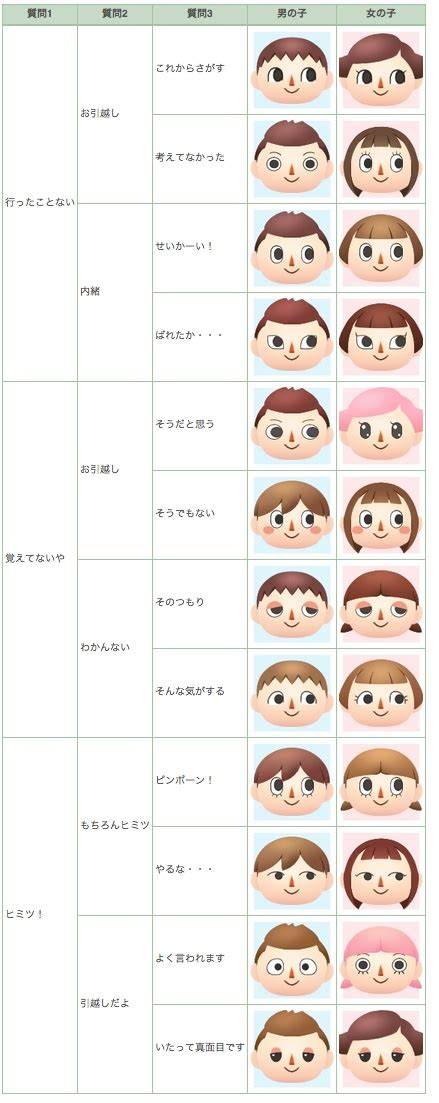 printable animal crossing new leaf guide acnl face guide animal crossing pinterest female