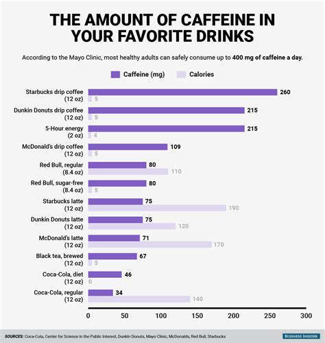 energy drink caffeine chart caffeine in energy drinks chart car interior design