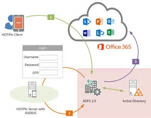Office 365 Ldap Integration Guide For Office 365 With Hotpin With Adfs