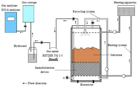 performance of leach bed reactor with immobilization of