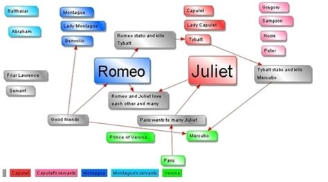 mind map of the themes in romeo and juliet romeo and juliet balcony scene act 2 with expla