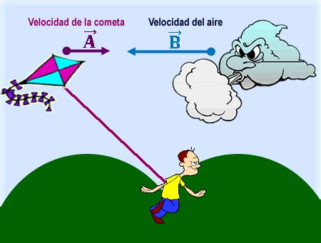 imagenes de los vectores vectores y las leyes de newton