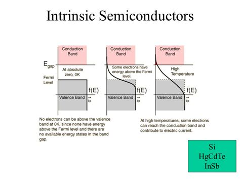 intrinsic diode energy band diagram of intrinsic semiconductor wiring diagram