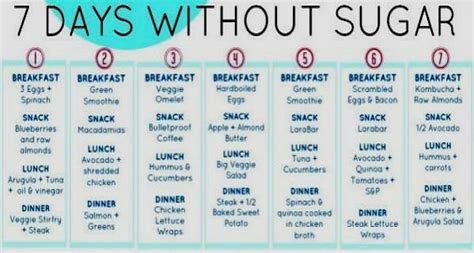 30 Day Detox Plan by 7 Day Sugar Detox Menu Plan And Lose 30 Lbs Healthy