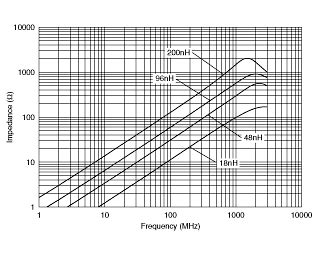 murata inductor pdf inductor characteristics pdf 28 images inductors details for lqh3npn2r2mme murata inductors
