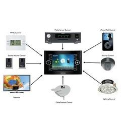 home automation system in hyderabad telangana india