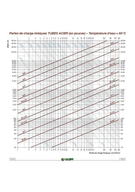 comment tracer un diagramme triangulaire espace p 233 dagogique sti voie professionnelle diagrammes