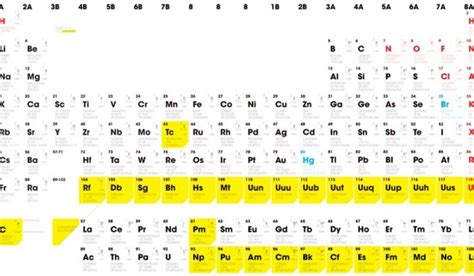 Pb Element Periodic Table by Where Is Pb On The Periodic Table Four New Elements Get