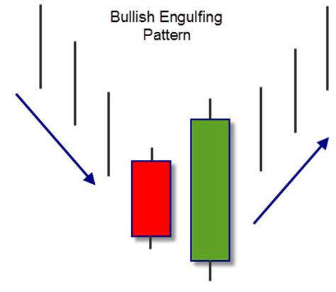 candlestick pattern bullish engulfing introduction to candlesticks