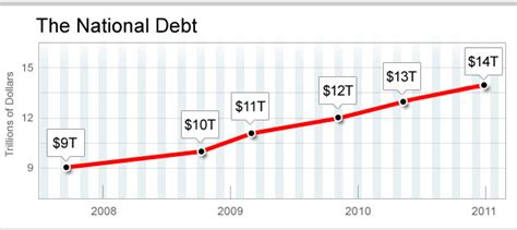 What Is The Current Debt Ceiling by U S National Debt Hits New Record High Of 14 Trillion